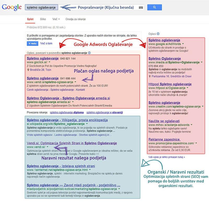 Google Adwords plačljivi oglasi, organski naravni rezultati