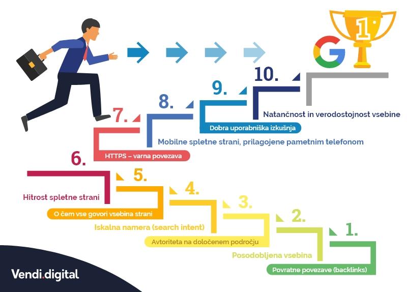 10 dejavnikov za višje pozicije na Googlu