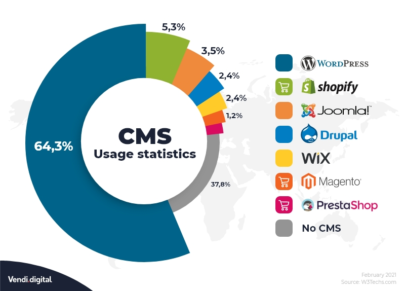 CMS Usage statistics - February 2021