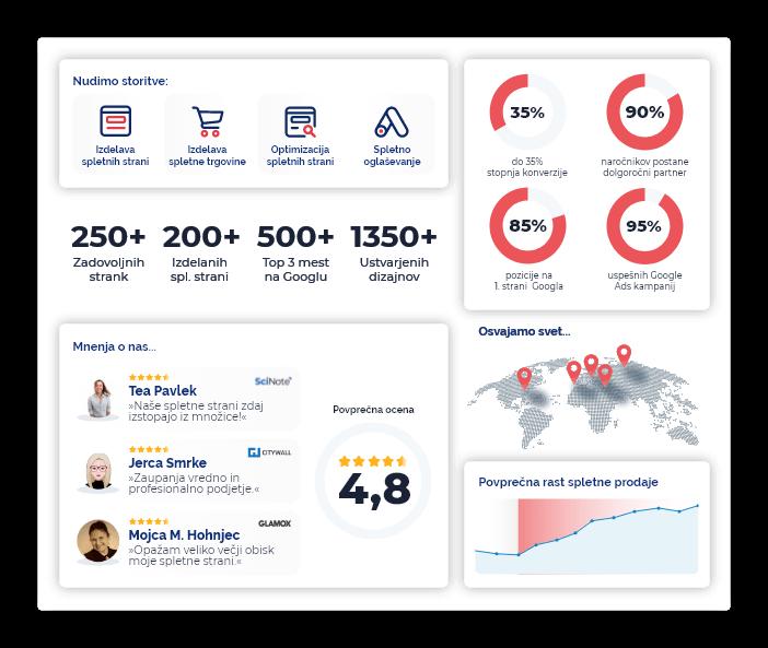 Cover Vendi.digital - Agencija za digitalni marketing2