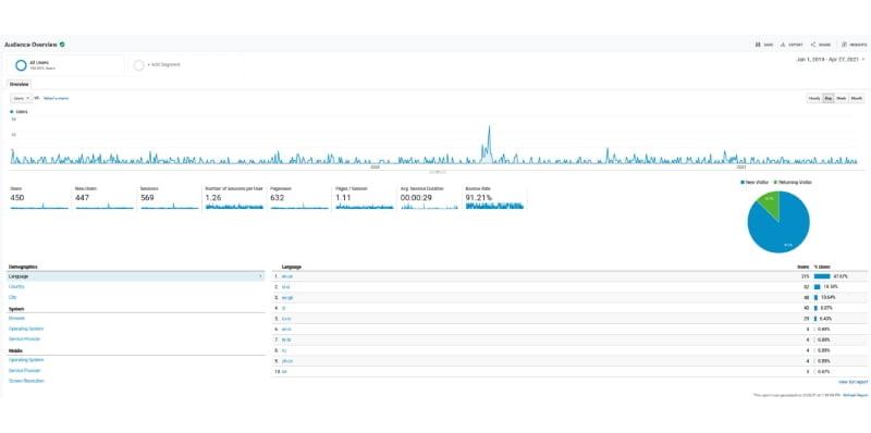 Google Analytics-Primer slabi spletni rezultati